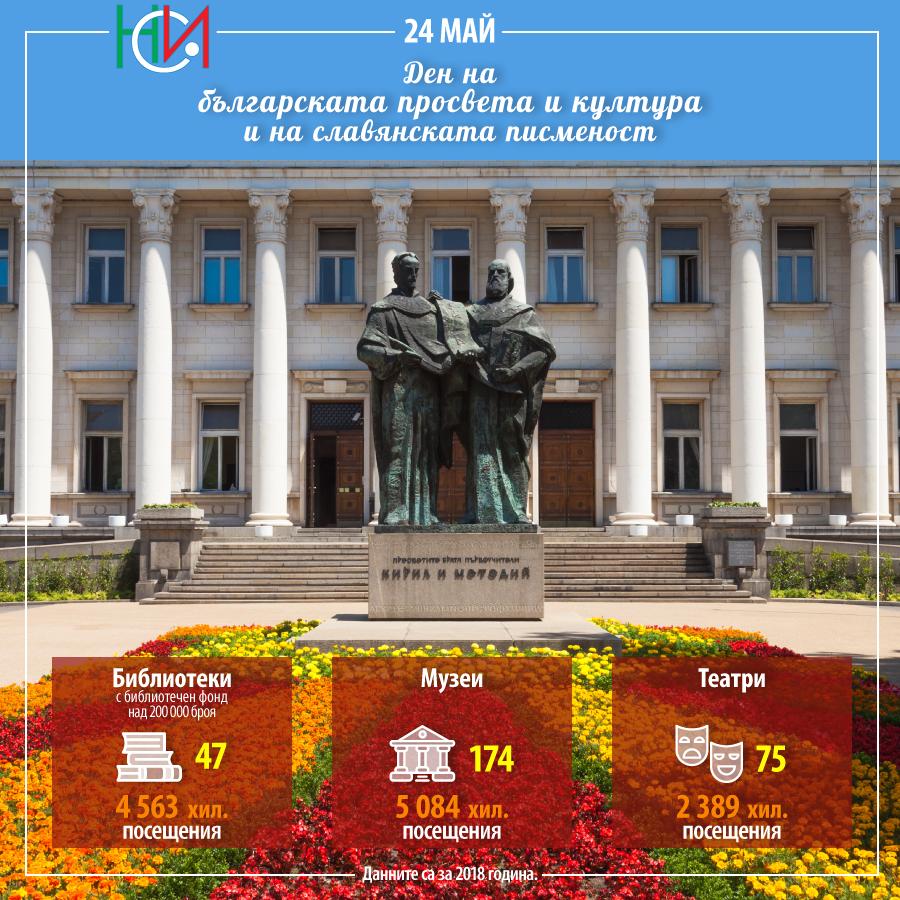 глаголица, кирилица, 24 май, ден на славянската писменост и култура, литература за мен